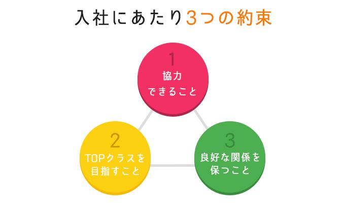 3つの約束